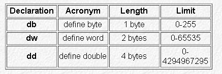 8086 variable declaration basics for IGNOU BCA BCSl-022 subject